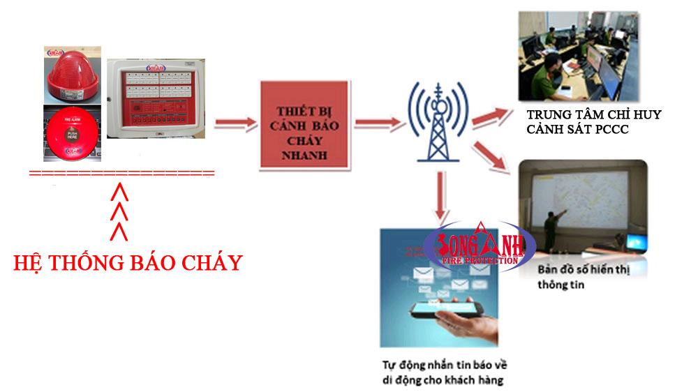 Nguyên lý hoạt động của hệ thống cảnh báo cháy nhanh Safe One