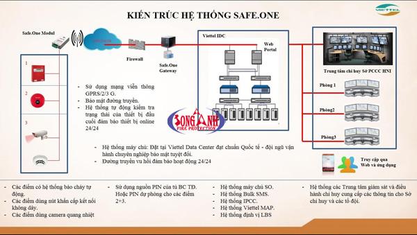 hệ thống cảnh báo cháy nhanh Viettel Safe One