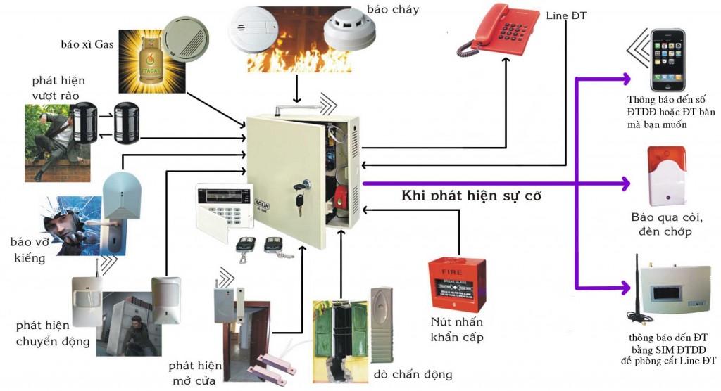Nguyên lý của hệ thống báo cháy tự động